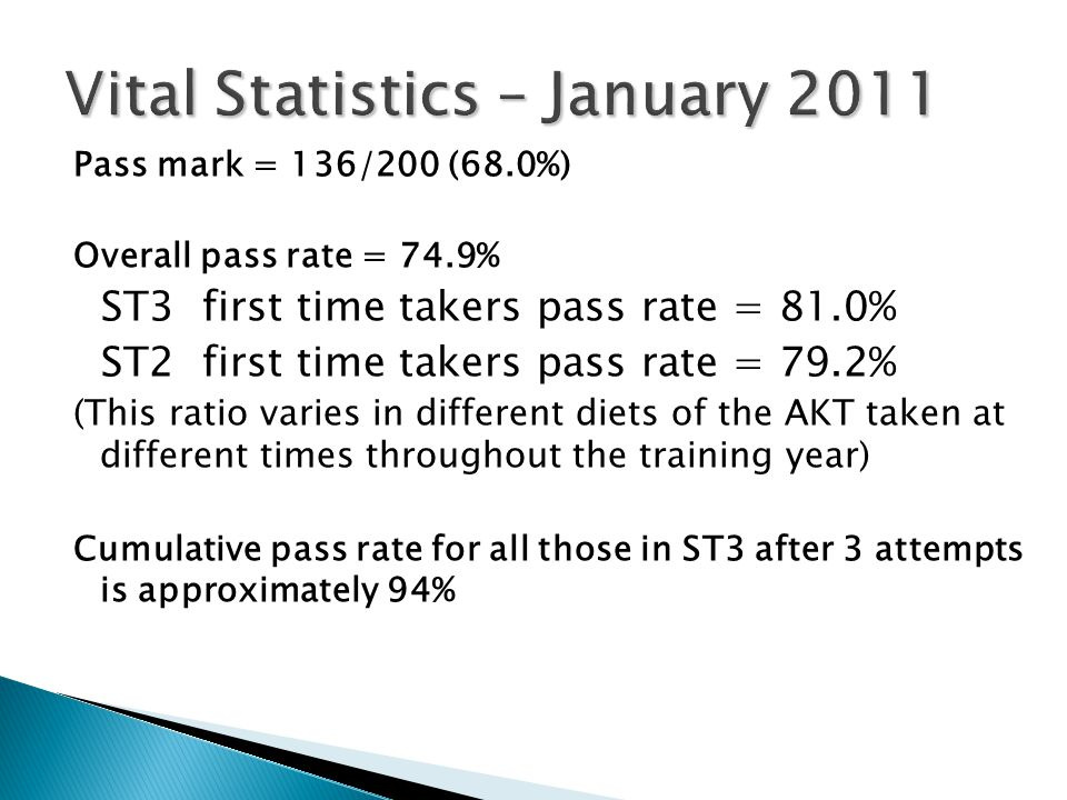 Vital Statistics – January 2011 Pass mark = 136/200 (68.0%) Overall pass rate = 74.9% ST3 first time takers pass rate = 81.0% ST2 first time takers pass rate = 79.2% (This ratio varies in different diets of the AKT taken at different times throughout the training year) Cumulative pass rate for all those in ST3 after 3 attempts is approximately 94%