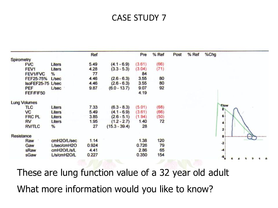 CASE STUDY 7 These are lung function value of a 32 year old adult What more information would you like to know?