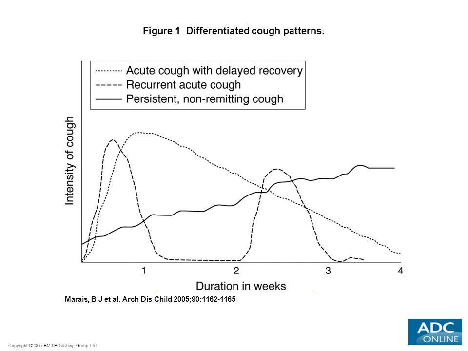 Copyright ©2005 BMJ Publishing Group Ltd. Marais, B J et al. Arch Dis Child 2005;90:1162-1165 Figure 1 Differentiated cough patterns.