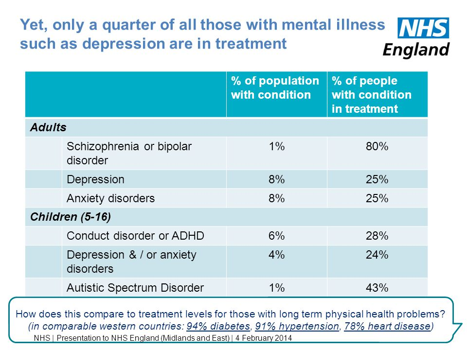 Yet, only a quarter of all those with mental illness such as depression are in treatment % of population with condition % of people with condition in