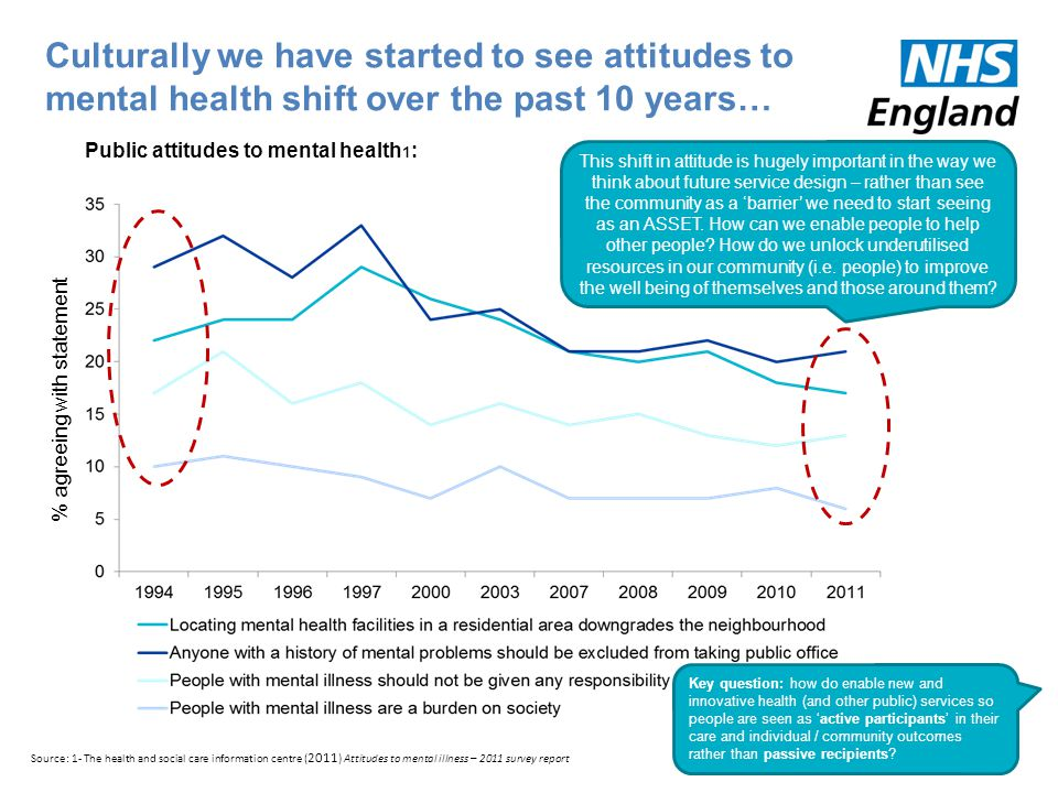 Culturally we have started to see attitudes to mental health shift over the past 10 years… % agreeing with statement Public attitudes to mental health