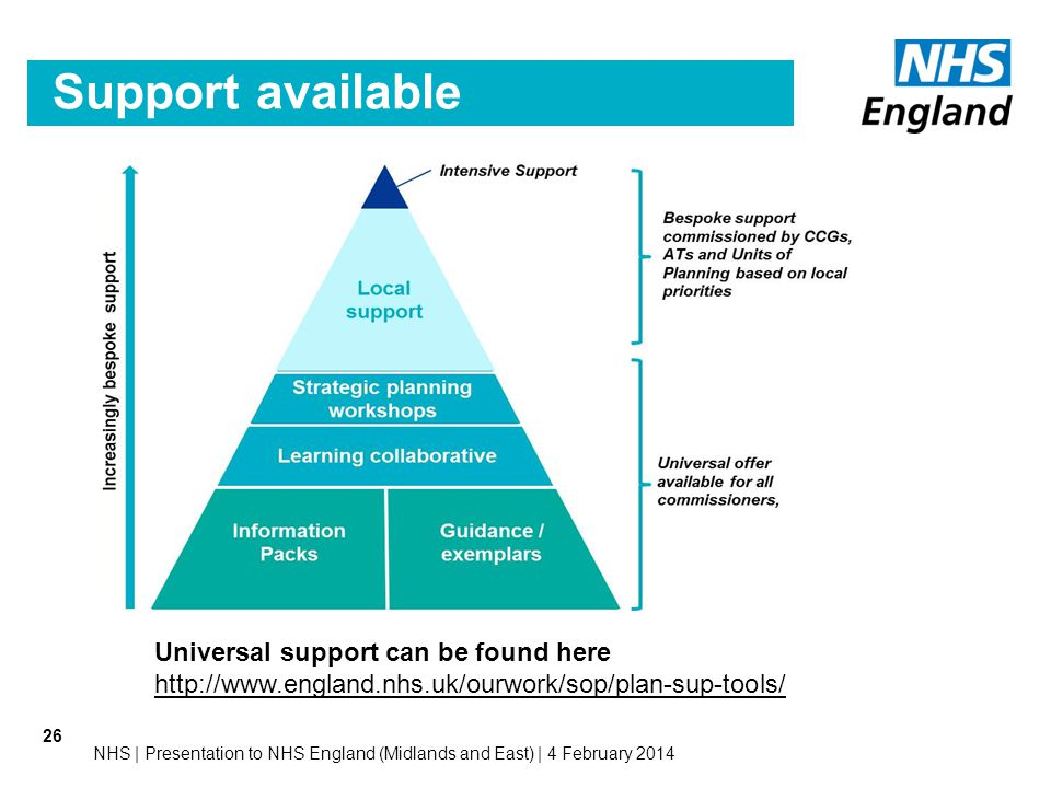Support available 26 Universal support can be found here http://www.england.nhs.uk/ourwork/sop/plan-sup-tools/ NHS | Presentation to NHS England (Midl