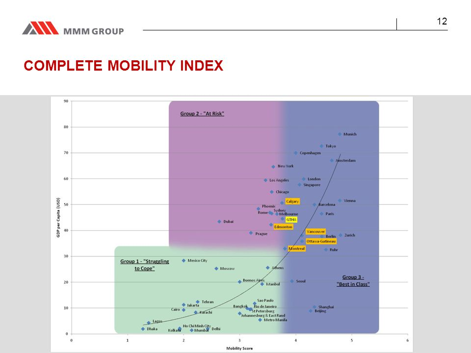 12 COMPLETE MOBILITY INDEX