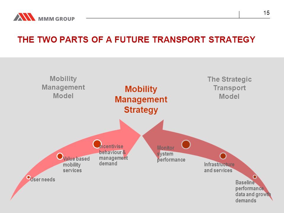 15 THE TWO PARTS OF A FUTURE TRANSPORT STRATEGY The Strategic Transport Model Mobility Management Strategy Mobility Management Model User needs Value based mobility services Incentivise behaviour & management demand Monitor system performance Infrastructure and services Baseline performance data and growth demands