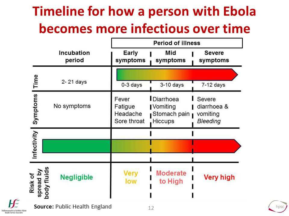 12 Timeline for how a person with Ebola becomes more infectious over time Source: Public Health England