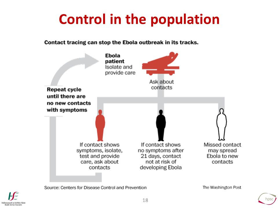 18 Control in the population