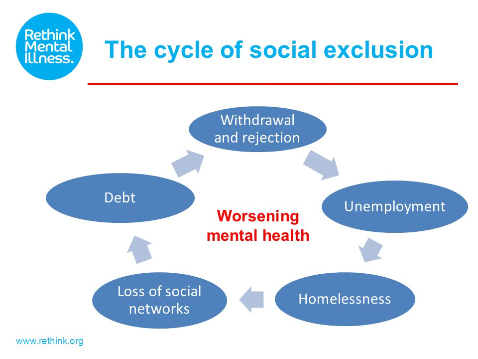 www.rethink.org Withdrawal and rejection Unemployment Homelessness Loss of social networks Debt Worsening mental health The cycle of social exclusion