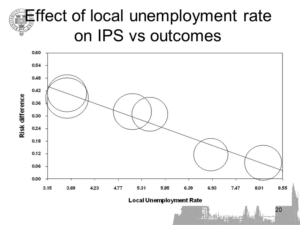 20 Effect of local unemployment rate on IPS vs outcomes