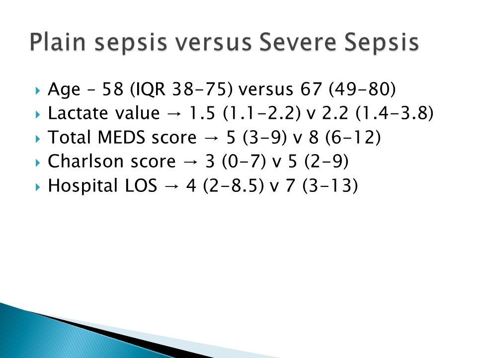  Age – 58 (IQR 38-75) versus 67 (49-80)  Lactate value → 1.5 (1.1-2.2) v 2.2 (1.4-3.8)  Total MEDS score → 5 (3-9) v 8 (6-12)  Charlson score → 3