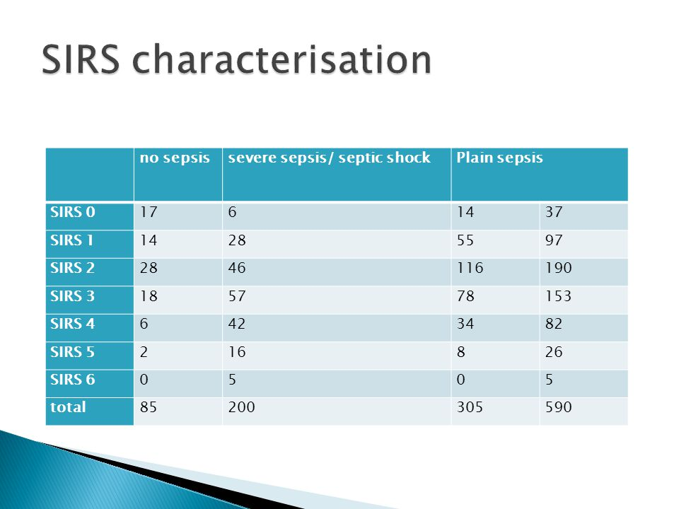 no sepsissevere sepsis/ septic shockPlain sepsis SIRS 01761437 SIRS 114285597 SIRS 22846116190 SIRS 3185778153 SIRS 46423482 SIRS 5216826 SIRS 60505 t