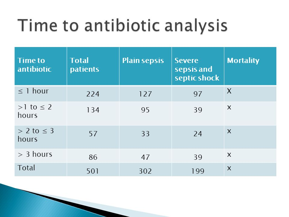 Time to antibiotic Total patients Plain sepsisSevere sepsis and septic shock Mortality ≤ 1 hour 22412797 X >1 to ≤ 2 hours 1349539 x > 2 to ≤ 3 hours
