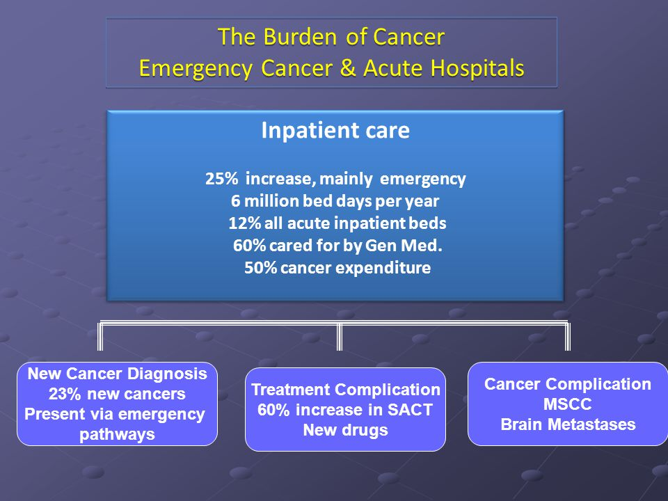 The Burden of Cancer Emergency Cancer & Acute Hospitals The Burden of Cancer Emergency Cancer & Acute Hospitals Inpatient care 25% increase, mainly em