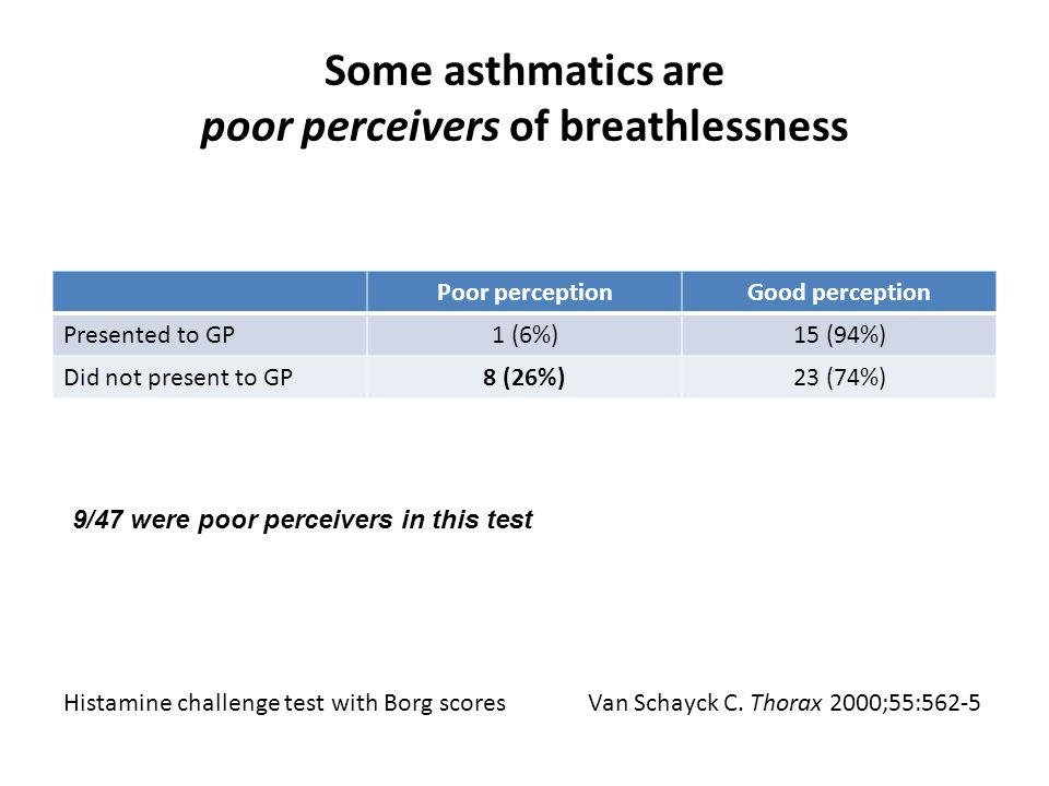 Some asthmatics are poor perceivers of breathlessness Poor perceptionGood perception Presented to GP1 (6%)15 (94%) Did not present to GP8 (26%)23 (74%) Van Schayck C.