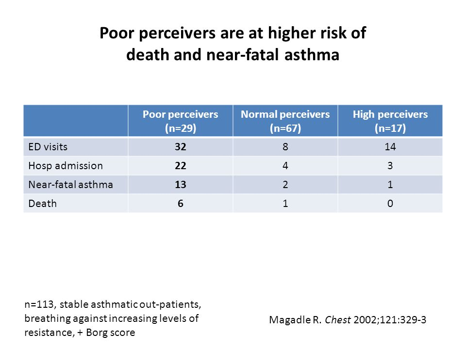 Poor perceivers are at higher risk of death and near-fatal asthma Poor perceivers (n=29) Normal perceivers (n=67) High perceivers (n=17) ED visits32814 Hosp admission2243 Near-fatal asthma1321 Death610 Magadle R.