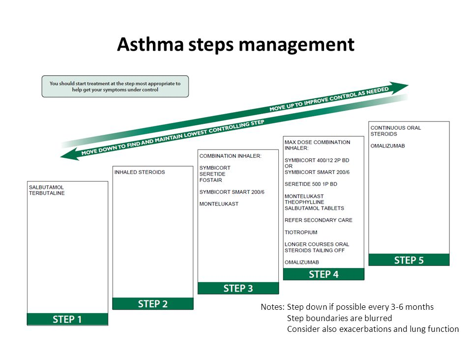 Asthma steps management Notes: Step down if possible every 3-6 months Step boundaries are blurred Consider also exacerbations and lung function