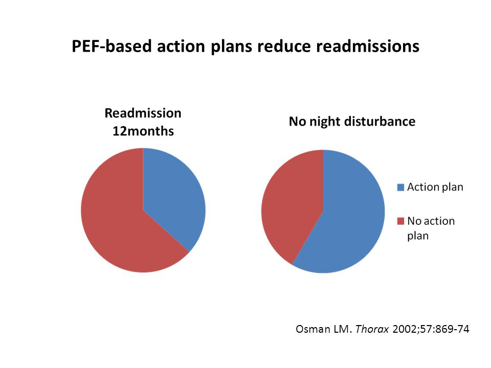 PEF-based action plans reduce readmissions Osman LM. Thorax 2002;57:869-74