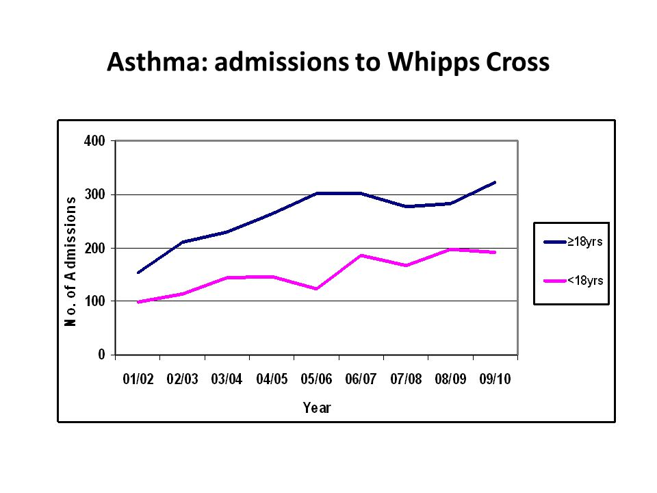 Asthma: admissions to Whipps Cross