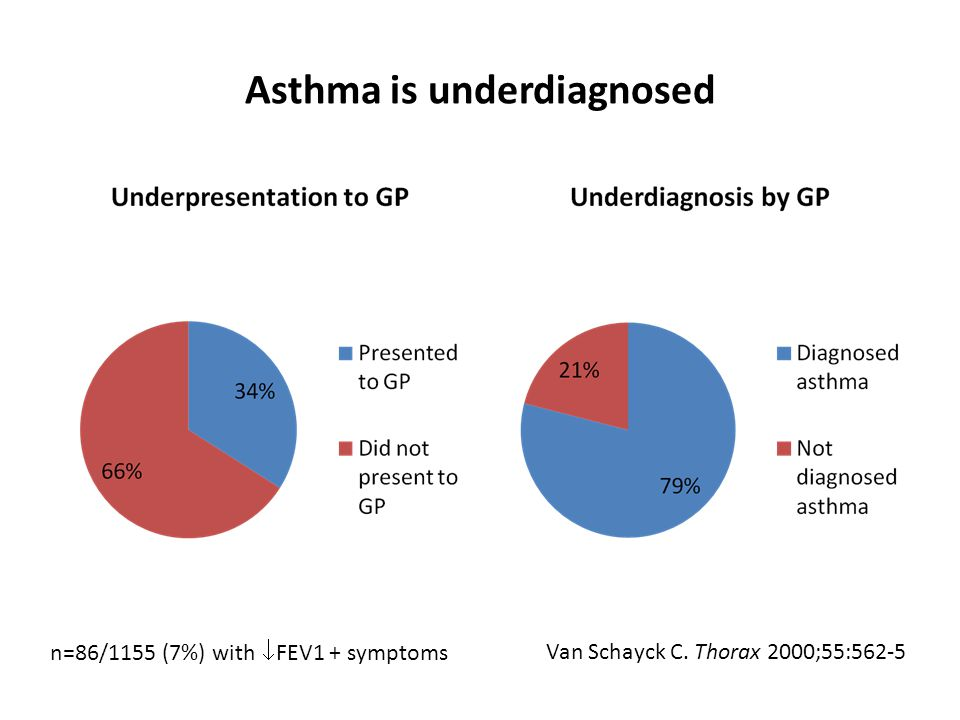 Asthma is underdiagnosed n=86/1155 (7%) with  FEV1 + symptoms Van Schayck C. Thorax 2000;55:562-5