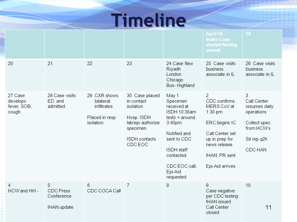 Timeline April 18 Index Case started feeling unwell 19 2021222324 Case flew Riyadh London Chicago Bus- Highland 25 Case visits business associate in IL 26 Case visits business associate in IL 27 Case develops fever, SOB, cough 28 Case visits ED and admitted 29CXR shows bilateral infiltrates Placed in resp isolation 30 Case placed in contact isolation Hosp, ISDH lab/epi authorize specimen ISDH contacts CDC EOC May 1 Specimen received at ISDH 10:35am tests + around 3:40pm Notified and sent to CDC ISDH staff contacted CDC EOC call; Epi-Aid requested 2 CDC confirms MERS CoV at 1:30 pm ERC begins IC Call Center set up in prep for news release IHAN, PR sent Epi-Aid arrives 3 Call Center resumes daily operations Collect spec from HCW's Sit rep q2h CDC HAN 4 HCW and HH - 5 CDC Press Conference IHAN update 6 CDC COCA Call 789 Case negative per CDC testing IHAN issued Call Center closed 10 11