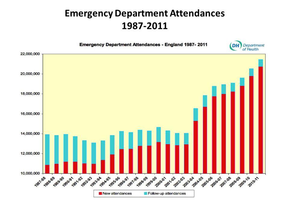 Emergency Department Attendances 1987-2011