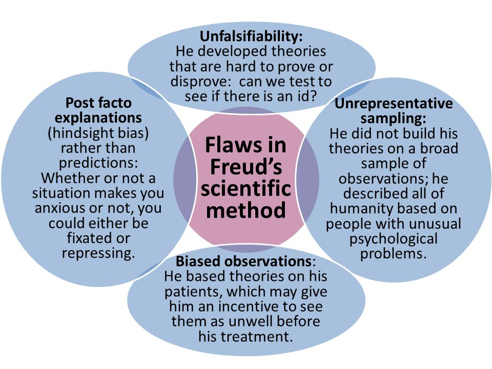 Flaws in Freud's scientific method Unfalsifiability: He developed theories that are hard to prove or disprove: can we test to see if there is an id? U