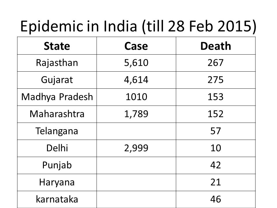 Epidemic in India (till 28 Feb 2015) StateCaseDeath Rajasthan5,610267 Gujarat4,614275 Madhya Pradesh1010153 Maharashtra1,789152 Telangana57 Delhi2,999