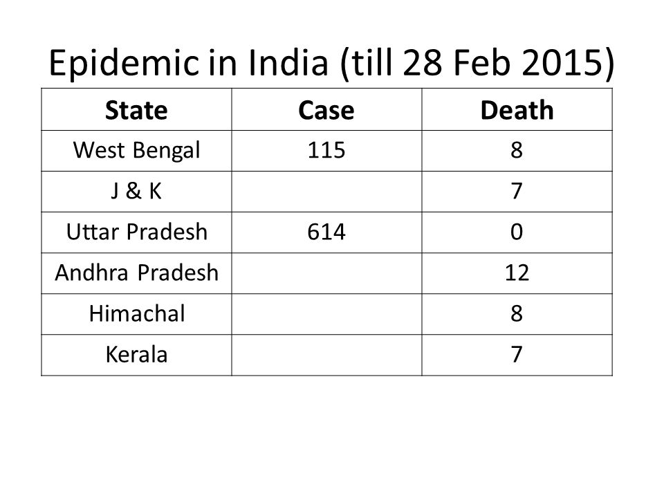 Epidemic in India (till 28 Feb 2015) StateCaseDeath West Bengal1158 J & K7 Uttar Pradesh6140 Andhra Pradesh12 Himachal8 Kerala7