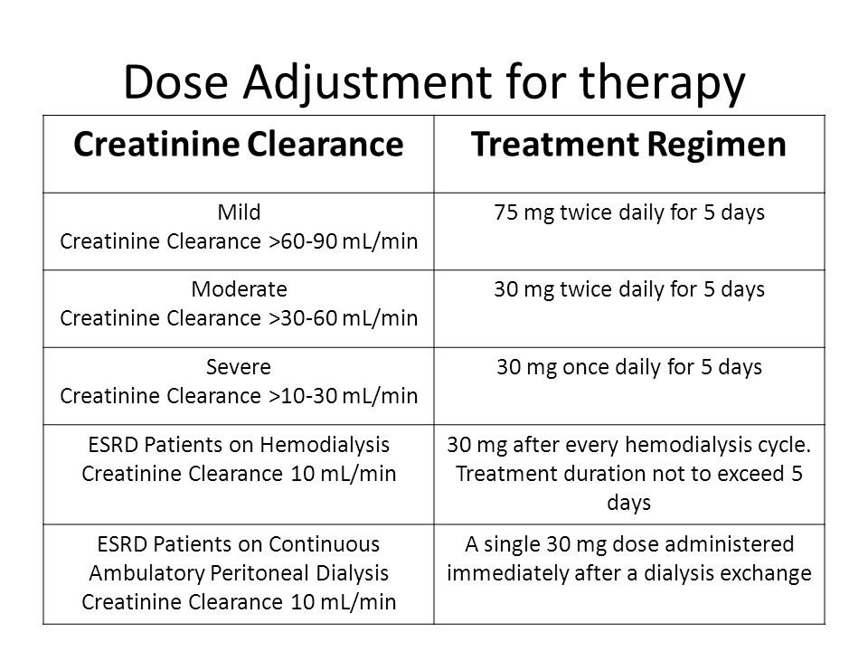 Dose Adjustment for therapy Creatinine ClearanceTreatment Regimen Mild Creatinine Clearance >60-90 mL/min 75 mg twice daily for 5 days Moderate Creati