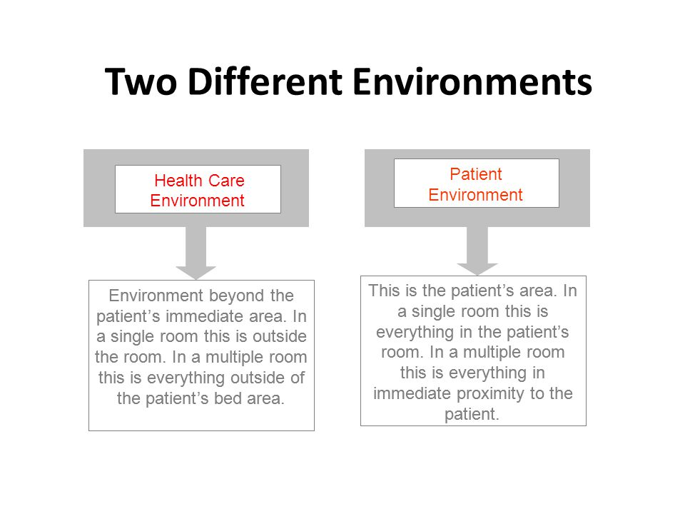 Two Different Environments Health care Environment Patient Environment Environment beyond the patient's immediate area. In a single room this is outsi