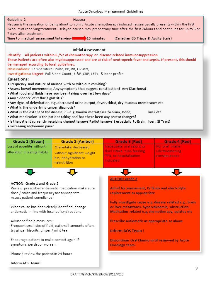 DRAFT /GMCN/PJJ/29/06/2011/V2.0 Nausea Initial assessment Observations: Temperature, Pulse, BP, RR,O2 sats.