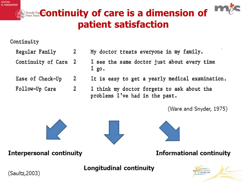 Continuity of care is a dimension of patient satisfaction (Ware and Snyder, 1975) Interpersonal continuity Longitudinal continuity Informational continuity (Saultz,2003)