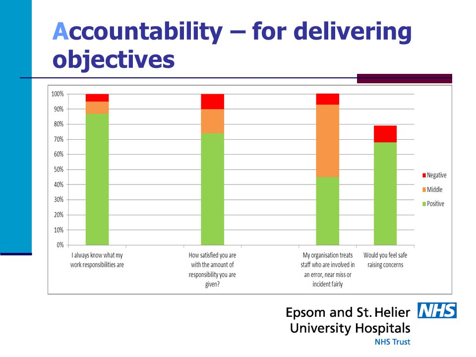 Accountability – for delivering objectives