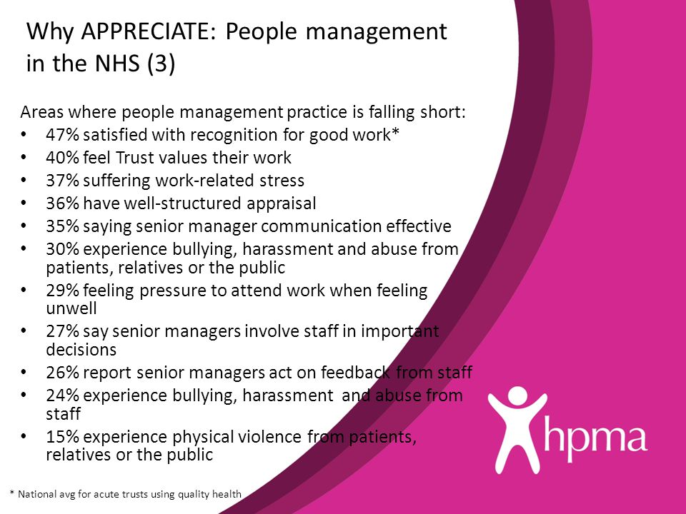 Areas where people management practice is falling short: 47% satisfied with recognition for good work* 40% feel Trust values their work 37% suffering work-related stress 36% have well-structured appraisal 35% saying senior manager communication effective 30% experience bullying, harassment and abuse from patients, relatives or the public 29% feeling pressure to attend work when feeling unwell 27% say senior managers involve staff in important decisions 26% report senior managers act on feedback from staff 24% experience bullying, harassment and abuse from staff 15% experience physical violence from patients, relatives or the public Why APPRECIATE: People management in the NHS (3) * National avg for acute trusts using quality health