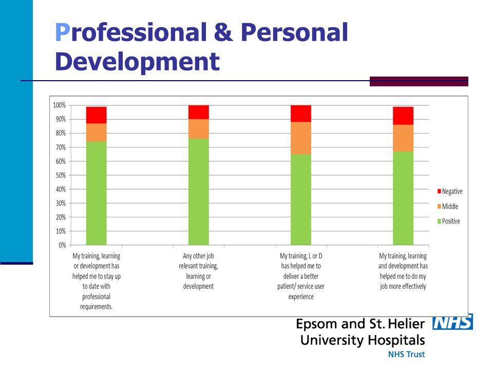 Professional & Personal Development