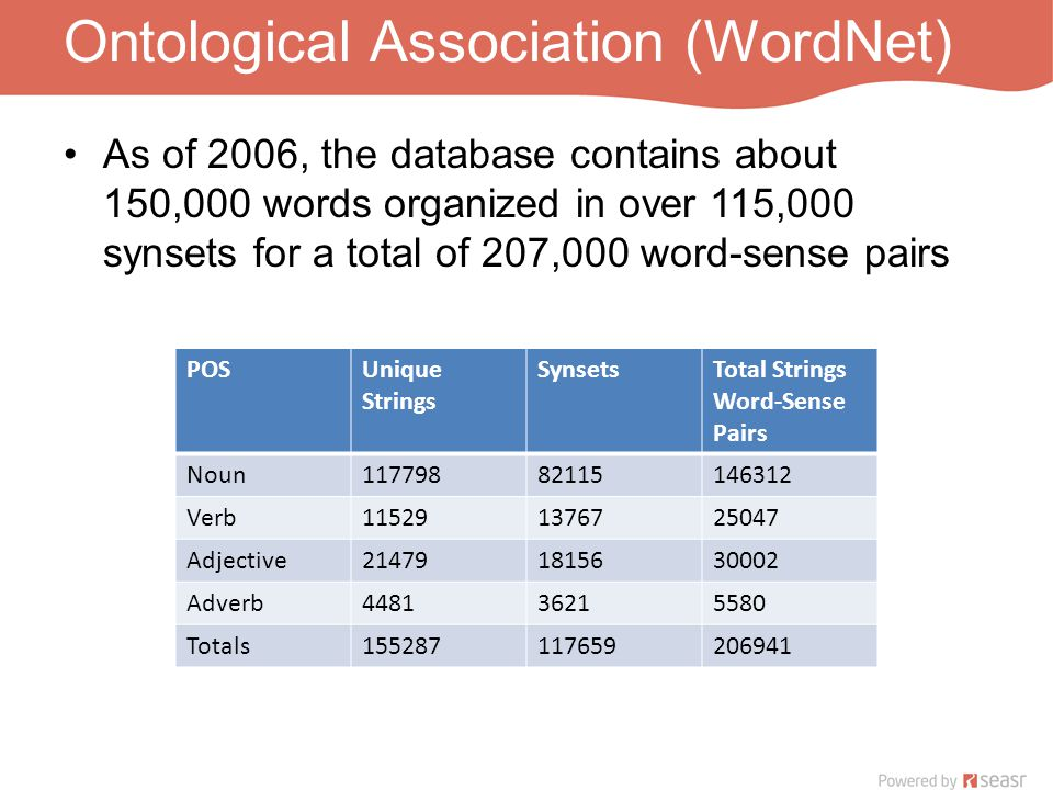 Ontological Association (WordNet) As of 2006, the database contains about 150,000 words organized in over 115,000 synsets for a total of 207,000 word-sense pairs POSUnique Strings SynsetsTotal Strings Word-Sense Pairs Noun11779882115146312 Verb115291376725047 Adjective214791815630002 Adverb448136215580 Totals155287117659206941