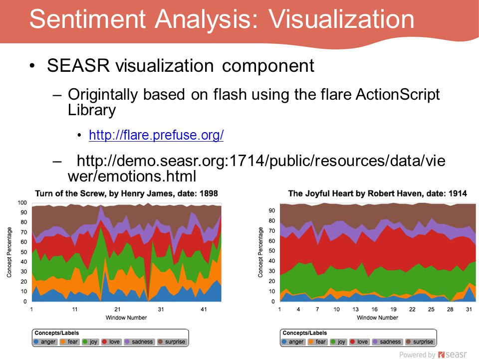 Sentiment Analysis: Visualization SEASR visualization component –Origintally based on flash using the flare ActionScript Library http://flare.prefuse.org/ –http://demo.seasr.org:1714/public/resources/data/vie wer/emotions.html
