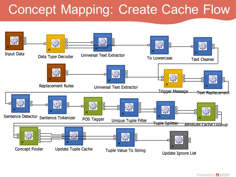 Concept Mapping: Create Cache Flow