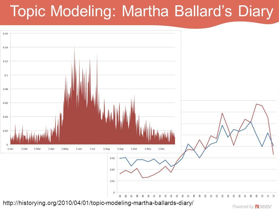 Topic Modeling: Martha Ballard's Diary http://historying.org/2010/04/01/topic-modeling-martha-ballards-diary/