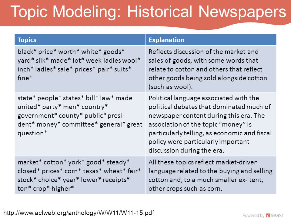 Topic Modeling: Historical Newspapers TopicsExplanation black* price* worth* white* goods* yard* silk* made* lot* week ladies wool* inch* ladles* sale* prices* pair* suits* fine* Reflects discussion of the market and sales of goods, with some words that relate to cotton and others that reflect other goods being sold alongside cotton (such as wool).