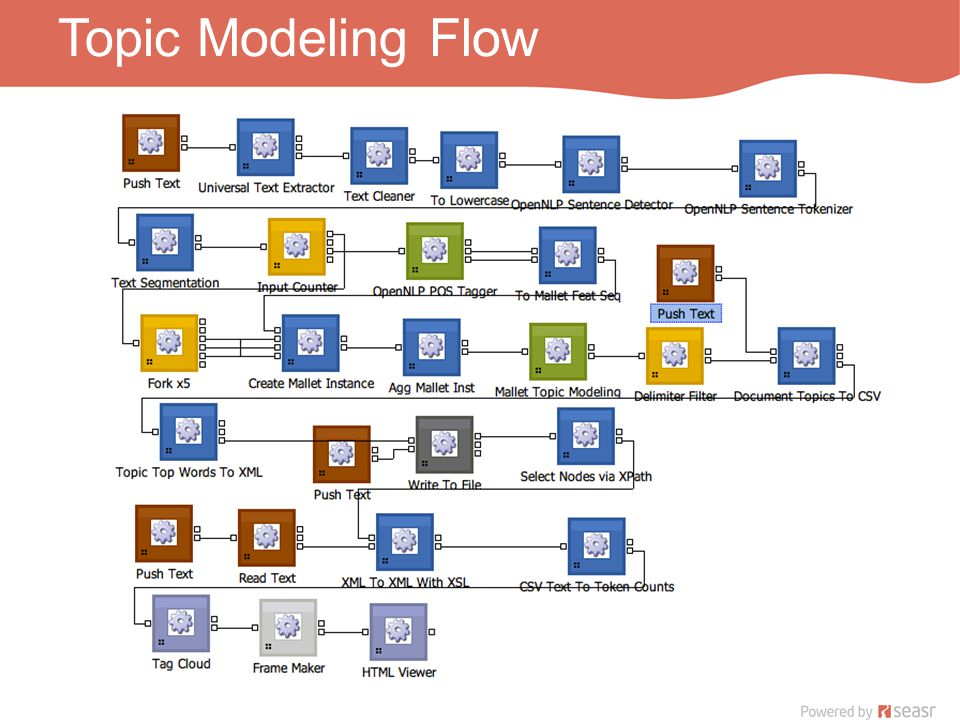 Topic Modeling Flow