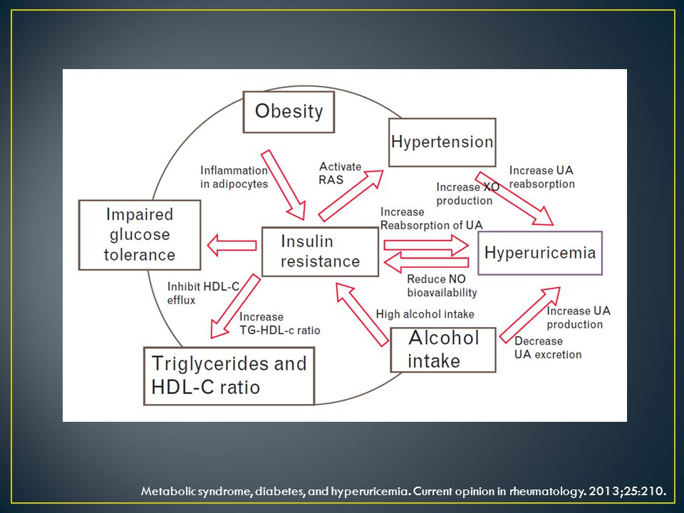 Metabolic syndrome, diabetes, and hyperuricemia. Current opinion in rheumatology. 2013;25:210.