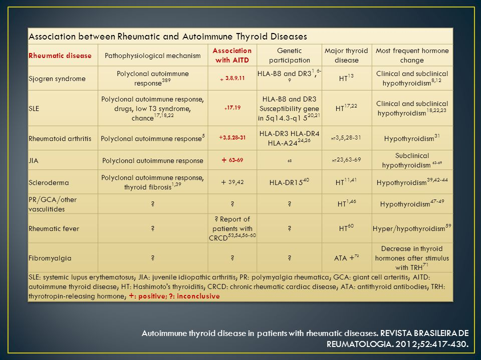 Autoimmune thyroid disease in patients with rheumatic diseases.