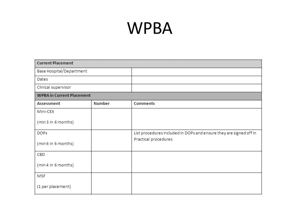 WPBA Current Placement Base Hospital/Department Dates Clinical supervisor WPBA in Current Placement AssessmentNumberComments Mini-CEX (min 3 in 6 mont