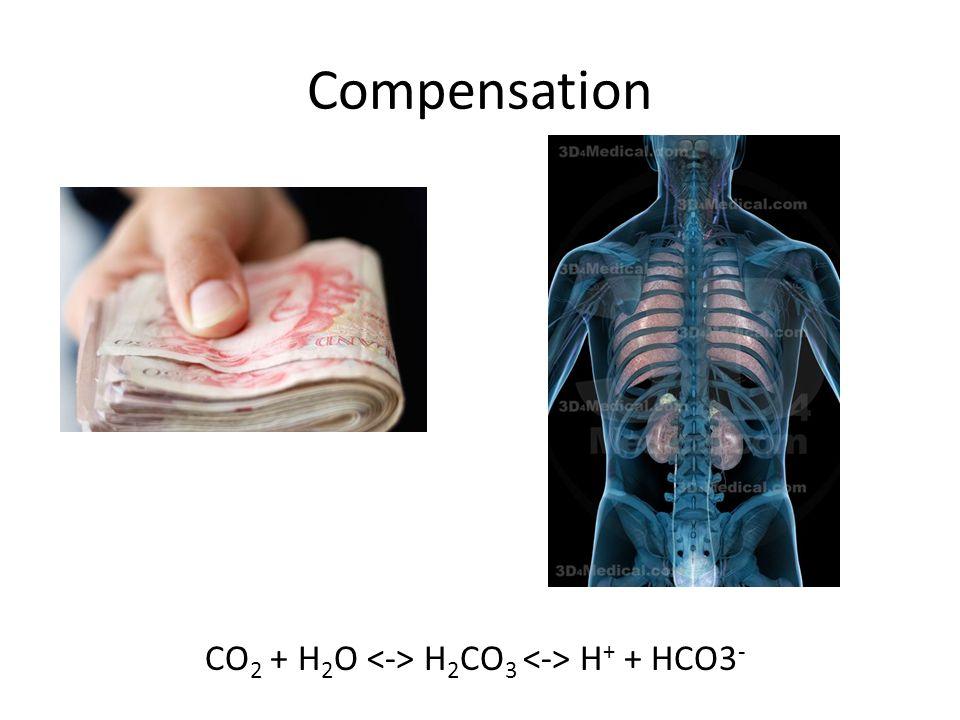 Compensation CO 2 + H 2 O H 2 CO 3 H + + HCO3 -