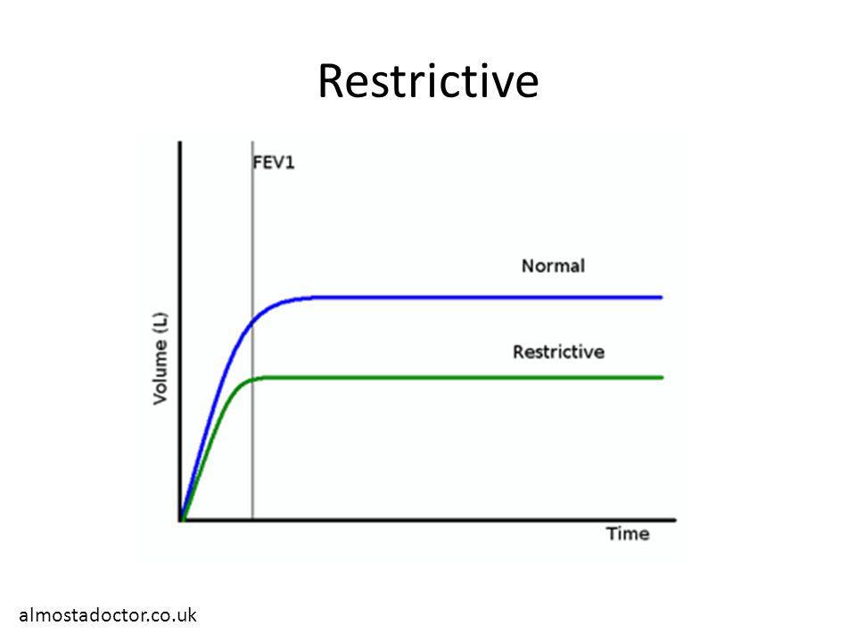 Restrictive almostadoctor.co.uk