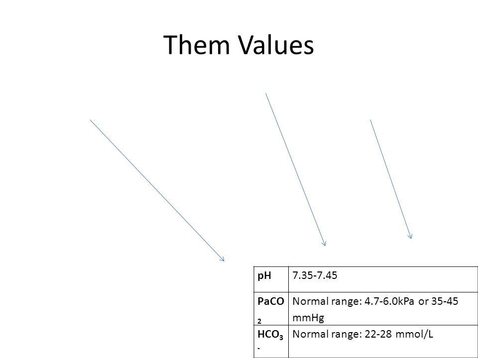 Them Values pH7.35-7.45 PaCO 2 Normal range: 4.7-6.0kPa or 35-45 mmHg HCO 3 - Normal range: 22-28 mmol/L