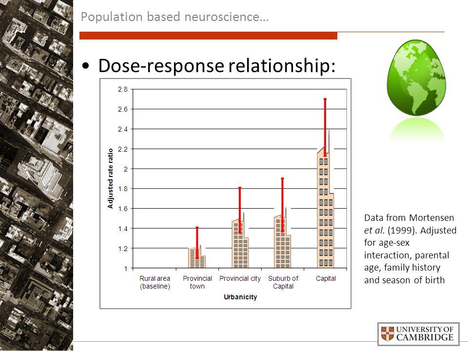 Dose-response relationship: Data from Mortensen et al.
