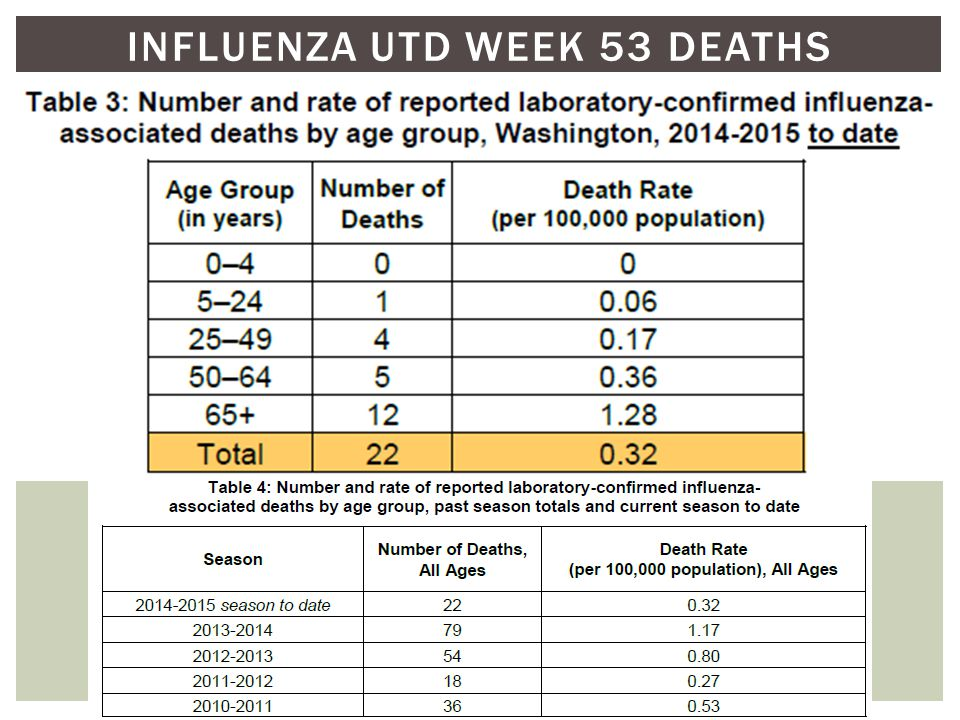INFLUENZA UTD WEEK 53 DEATHS