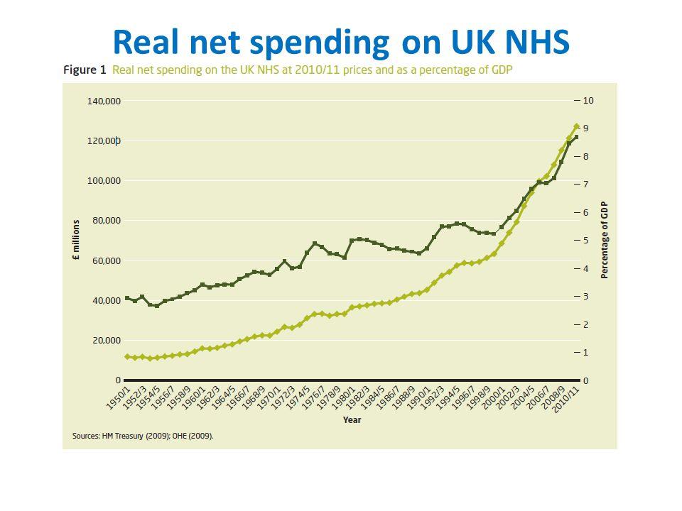 Real net spending on UK NHS