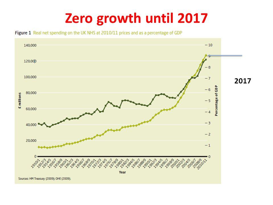 Zero growth until 2017 2017